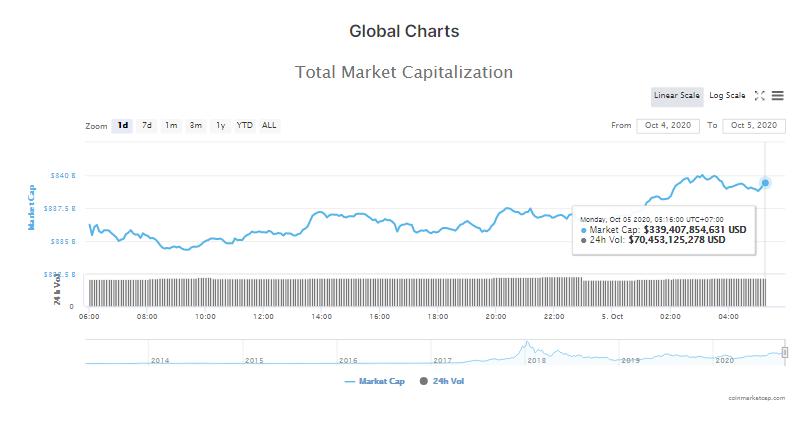 Tổng giá trị thị trường tiền kĩ thuật số và khối lượng giao dịch ngày 5/10. (Nguồn: CoinMarketCap).
