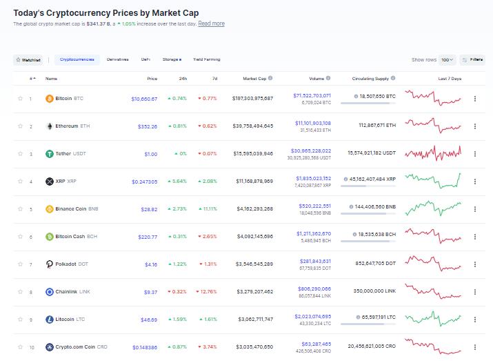 Nhóm 10 đồng tiền hàng đầu theo giá trị thị trường ngày 5/10. (Nguồn: CoinMarketCap).