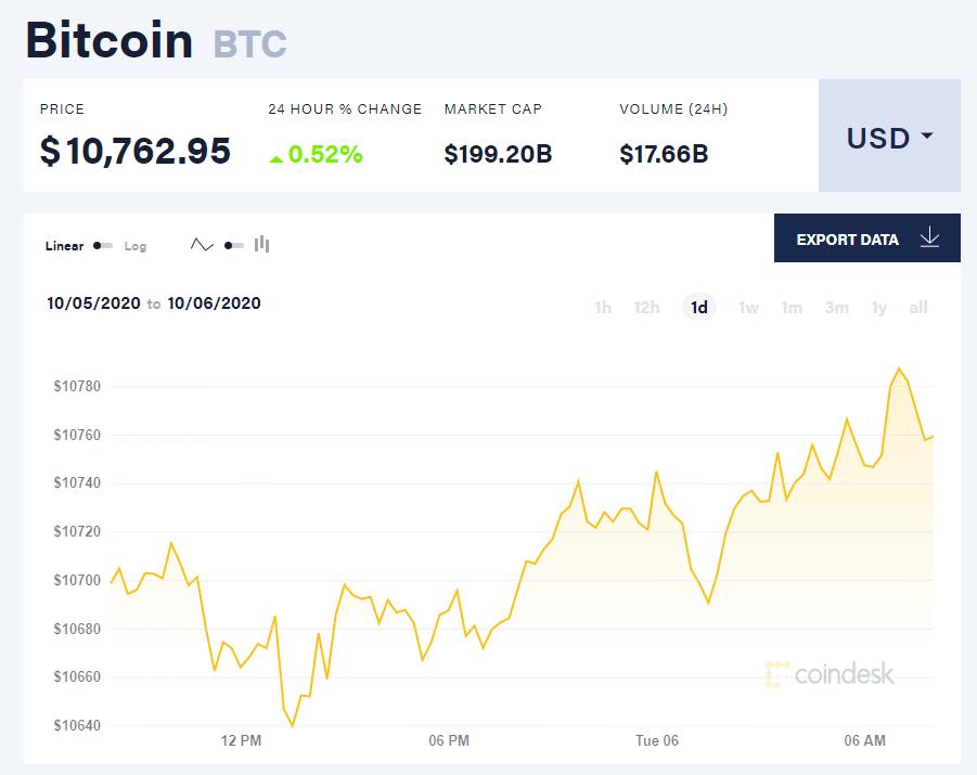 Chỉ số giá bitcoin hôm nay 6/10 (nguồn: CoinDesk)