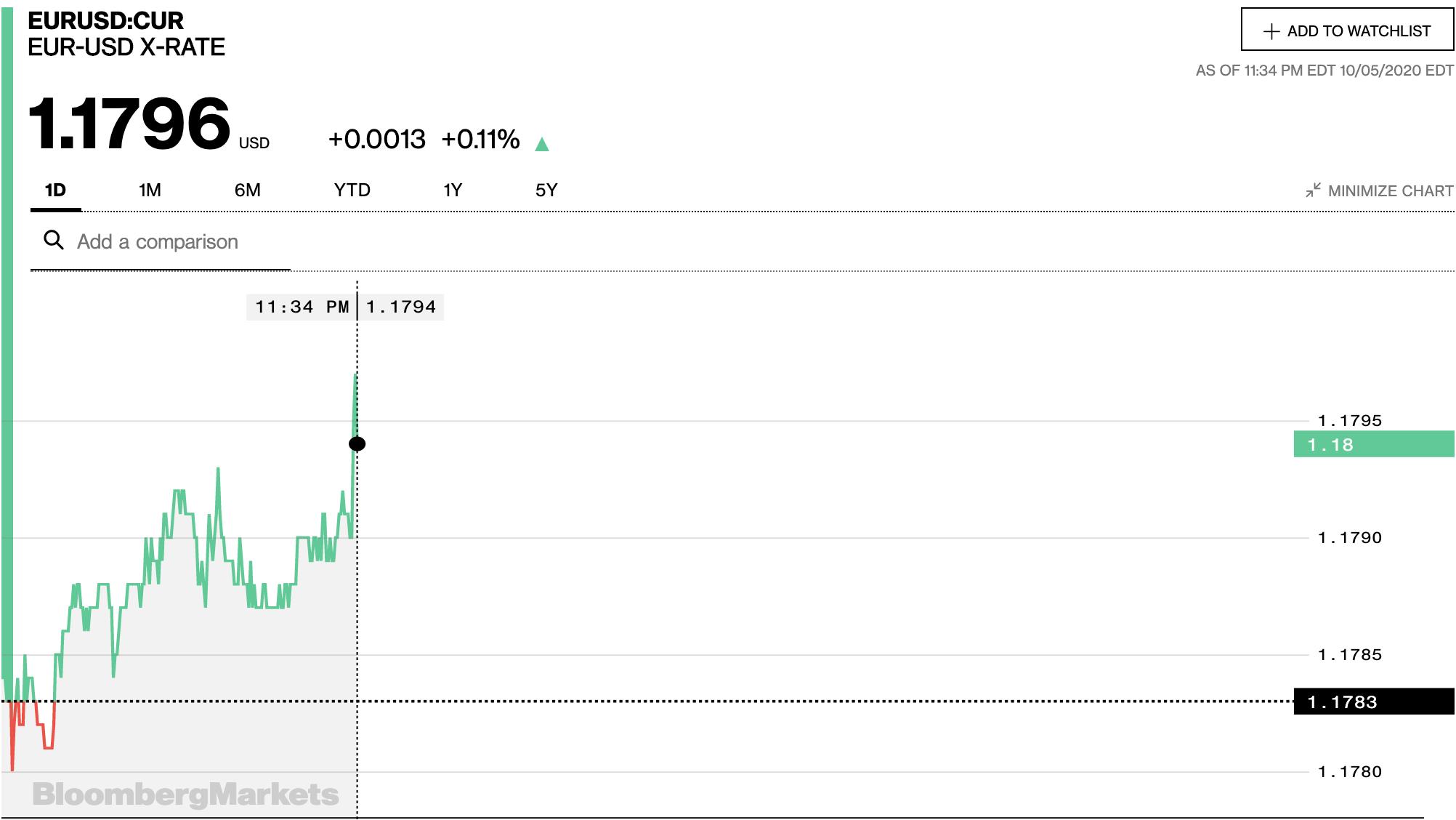 Tỷ giá euro hôm nay 6/10: Bất ngờ tăng đồng loạt tại các ngân hàng và thị trường chợ đen - Ảnh 2.