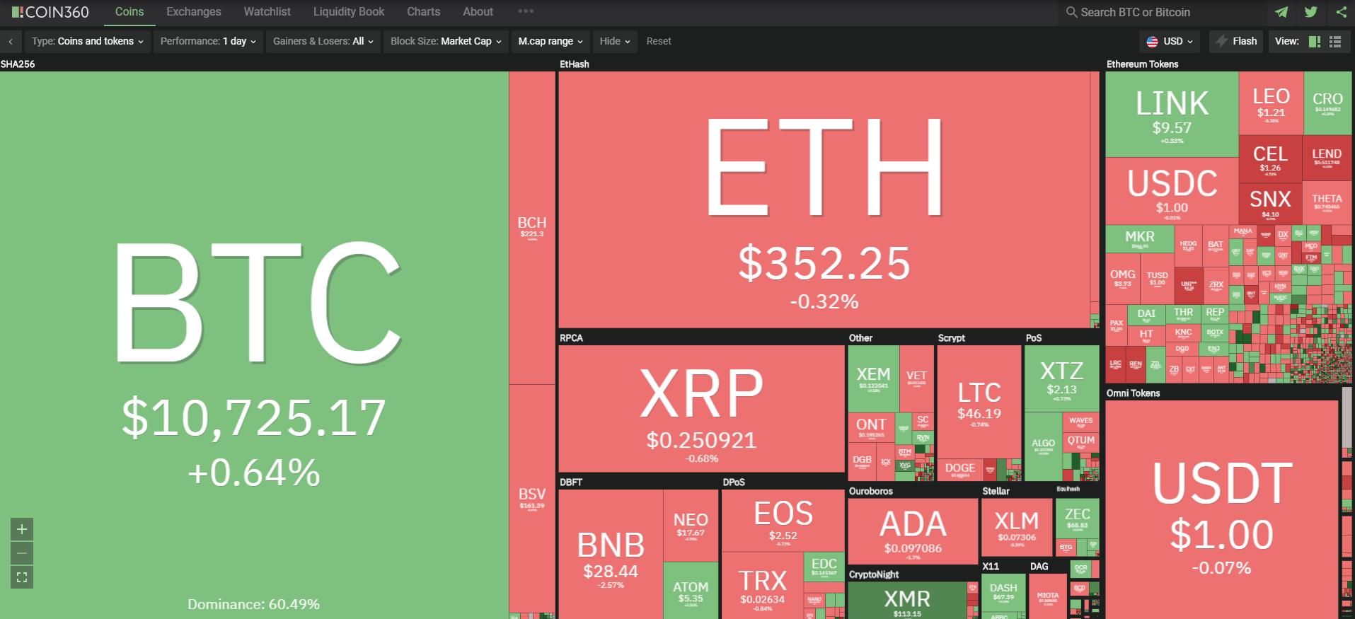 Toàn cảnh thị trường tiền kĩ thuật số ngày 6/10 (nguồn: Coin360.com).