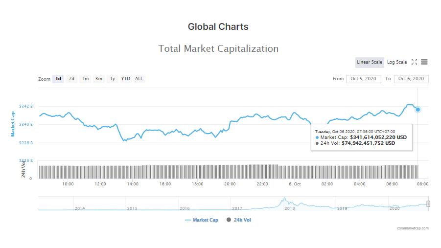 Tổng giá trị thị trường tiền kĩ thuật số và khối lượng giao dịch ngày 6/10 (nguồn: CoinMarketCap).