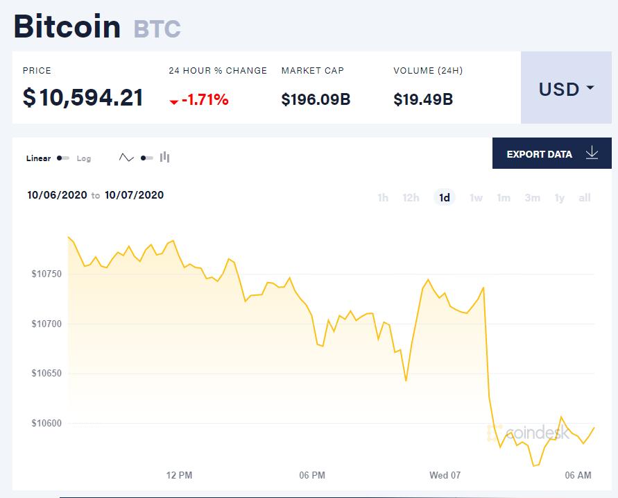 Chỉ số giá bitcoin hôm nay 7/10 (Nguồn: CoinDesk).