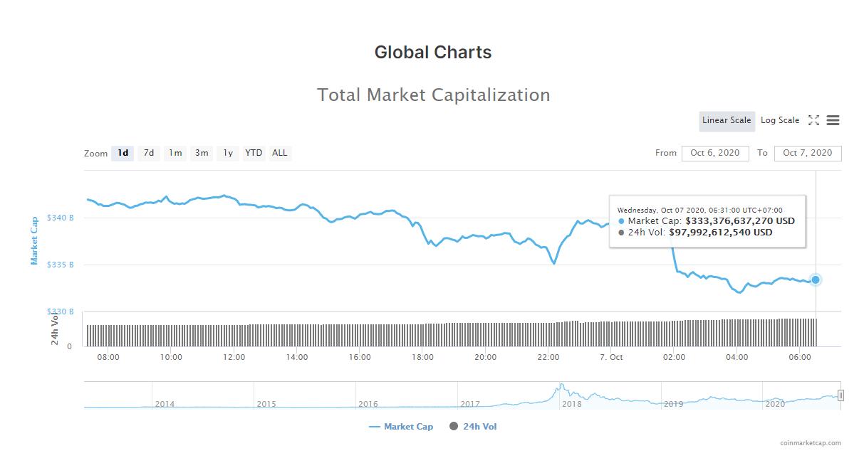 Tổng giá trị thị trường tiền kĩ thuật số và khối lượng giao dịch ngày 7/10 (Nguồn: CoinMarketCap).