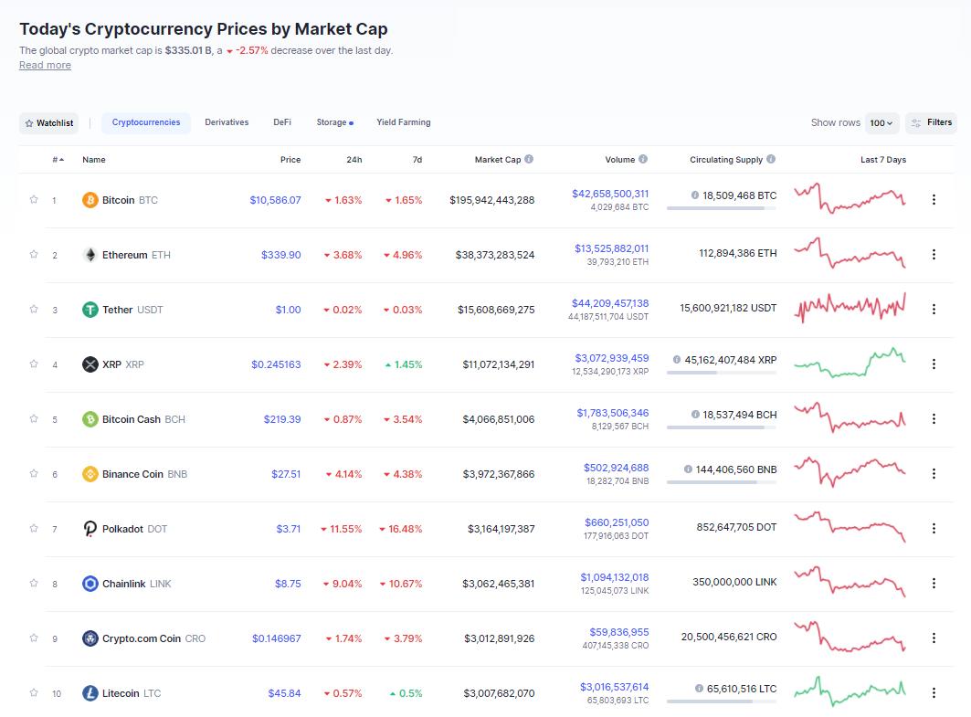Nhóm 10 đồng tiền hàng đầu theo giá trị thị trường ngày 7/10 (Nguồn: CoinMarketCap).