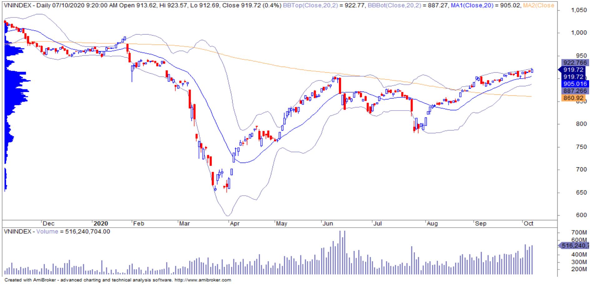 Nhận định thị trường chứng khoán ngày 8/10: Rủi ro gia tăng trước ngưỡng cản 920 điểm - Ảnh 1.