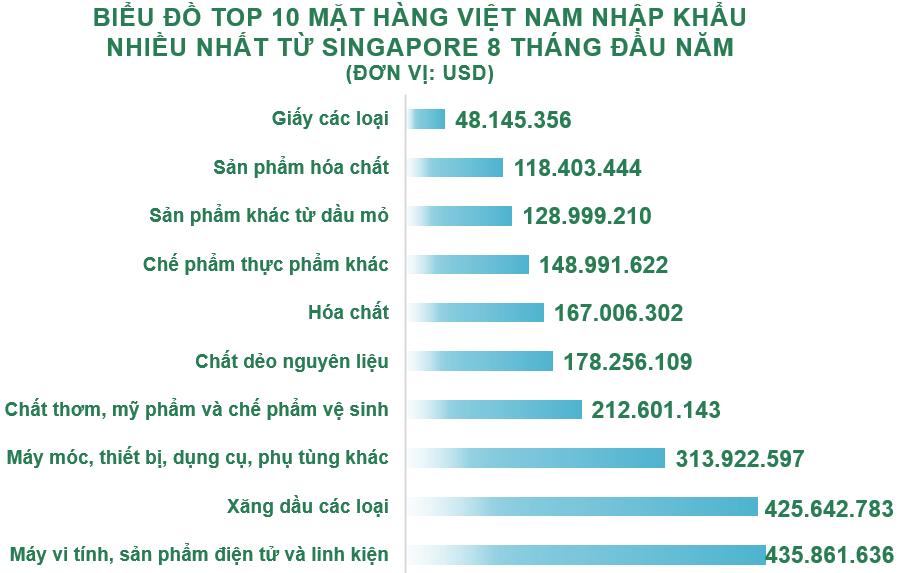 Xuất nhập khẩu Việt Nam và Singapore tháng 8/2020: Nhập siêu hơn 60 triệu USD - Ảnh 5.