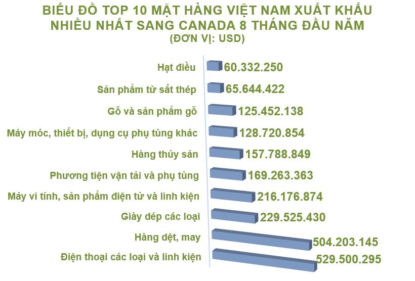 Xuất nhập khẩu Việt Nam và Canada tháng 8/2020: Xuất khẩu chất dẻo nguyên liệu tăng 369% - Ảnh 3.