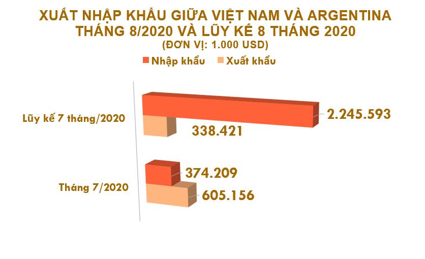 Xuất nhập khẩu Việt Nam và Argentina tháng 8/2020: Nhập siêu gần 314 triệu USD - Ảnh 2.