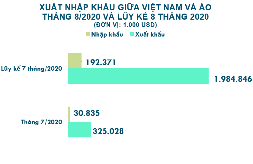 Xuất nhập khẩu Việt Nam và Áo tháng 8/2020: Xuất khẩu gỗ và sản phẩm từ gỗ tăng 146% - Ảnh 2.
