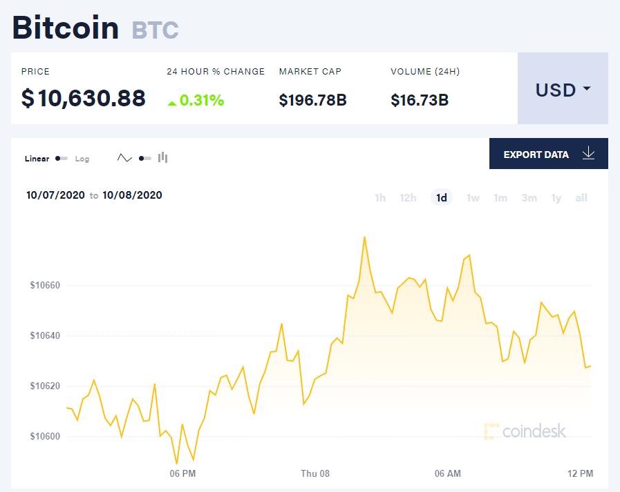 Chỉ số giá bitcoin hôm nay 8/10 (nguồn: CoinDesk).