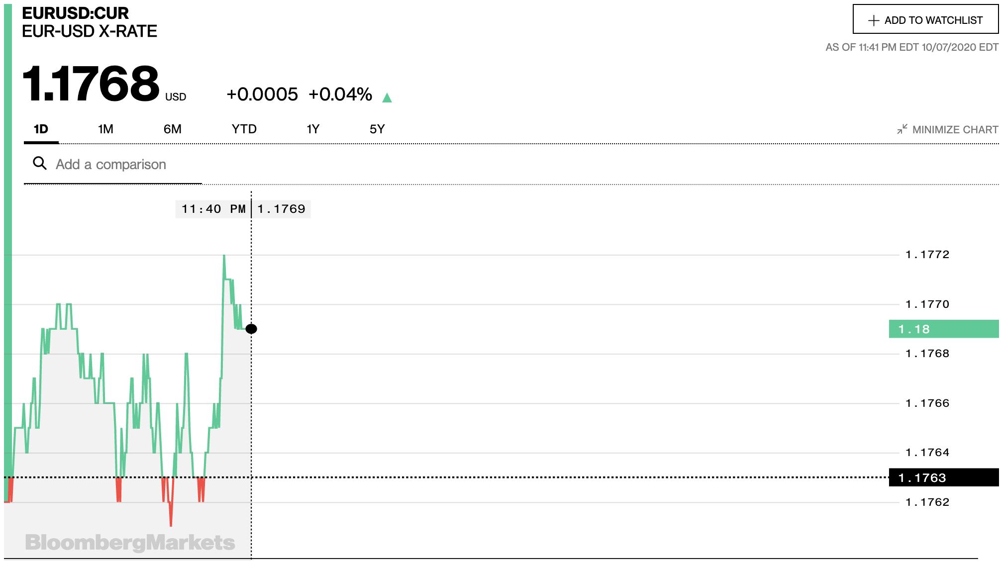 Tỷ giá euro hôm nay 8/10: Đồng loạt tăng trở lại tại các ngân hàng - Ảnh 2.