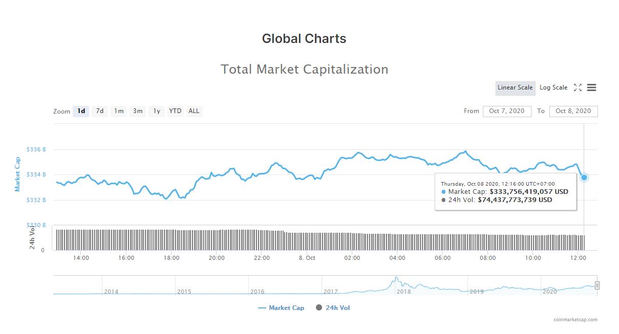 Tổng giá trị thị trường tiền kĩ thuật số và khối lượng giao dịch ngày 8/10 (nguồn: CoinMarketCap).