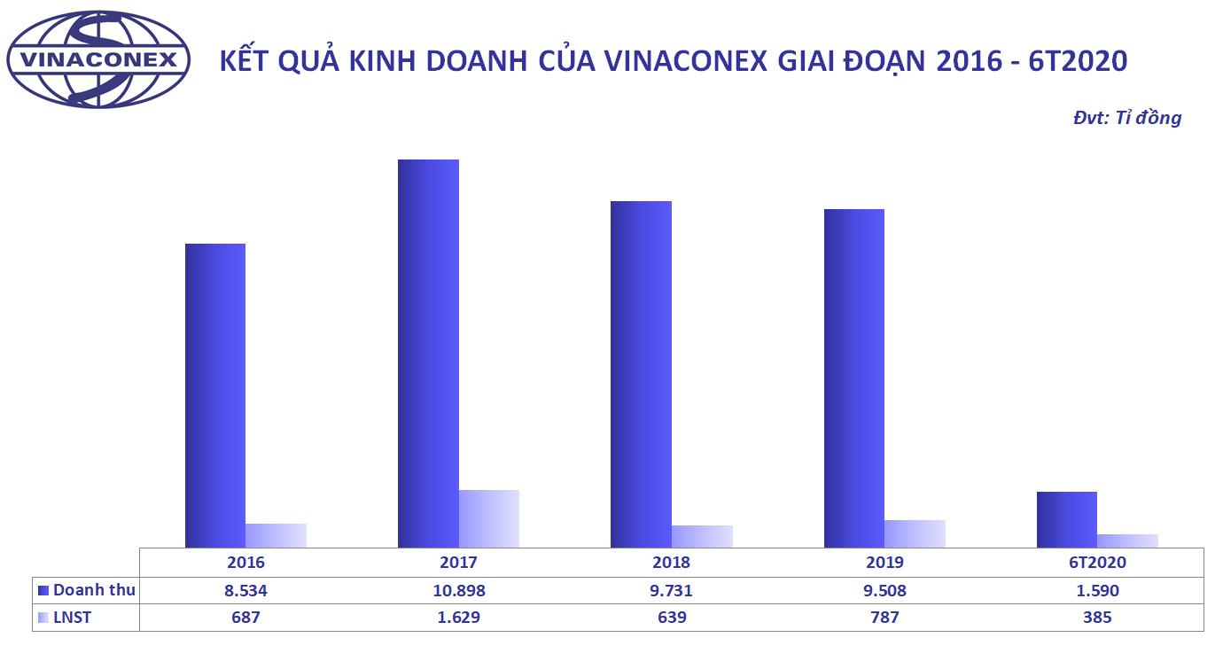 'Soi' năng lực liên danh Vinaconex - Trung Chính vừa trúng gói thầu lớn nhất cao tốc Dầu Giây - Phan Thiết - Ảnh 3.