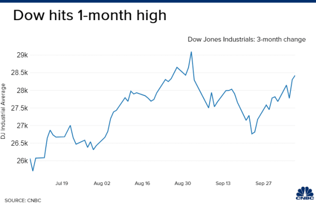 Dow Jones lên đỉnh một tháng giữa nhiều tin tức trái chiều về gói cứu trợ - Ảnh 2.