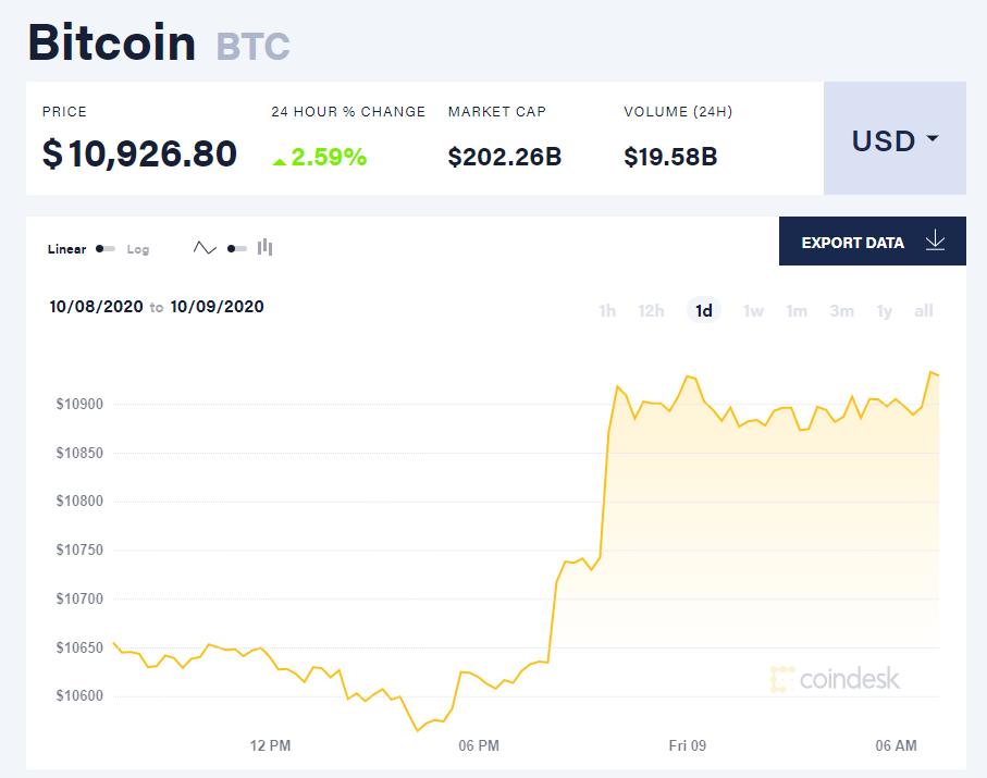 Chỉ số giá bitcoin hôm nay 9/10 (nguồn: CoinDesk).