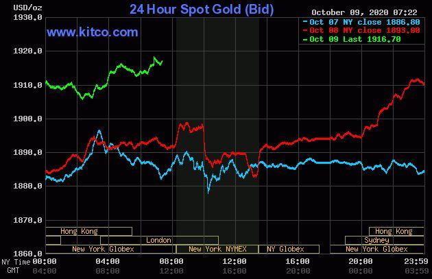Dự báo giá vàng 10/10: Đà tăng của giá vàng vẫn sẽ tiếp tục duy trì? - Ảnh 2.