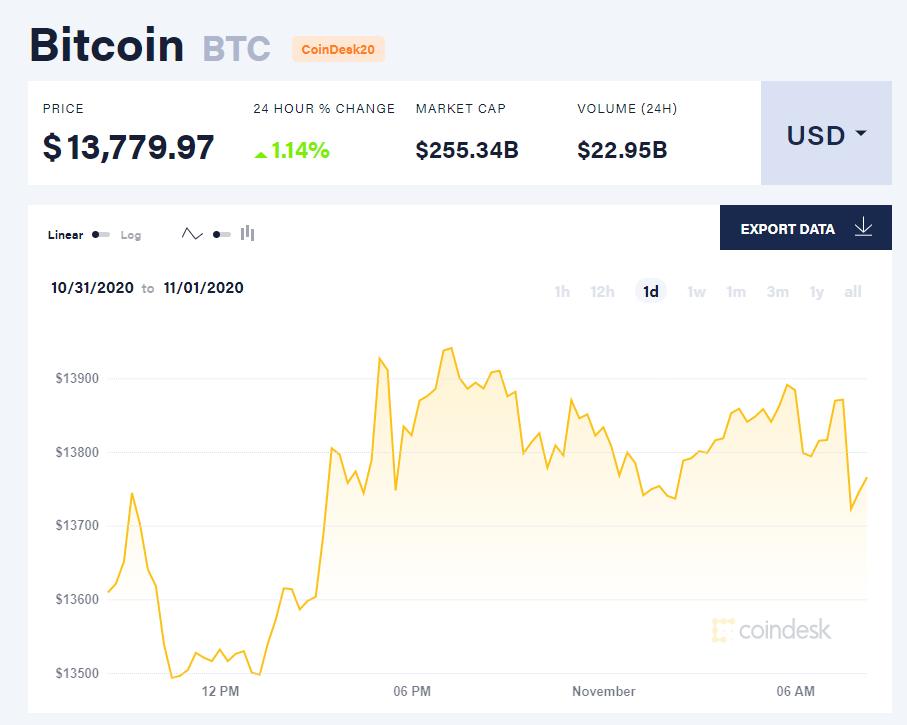 Chỉ số giá bitcoin hôm nay 1/11 (nguồn: CoinDesk).