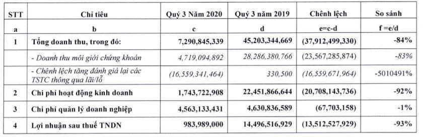Chứng khoán BOS báo lãi giảm 93%, hạ định giá cổ phiếu BAV của Bamboo Airways - Ảnh 1.