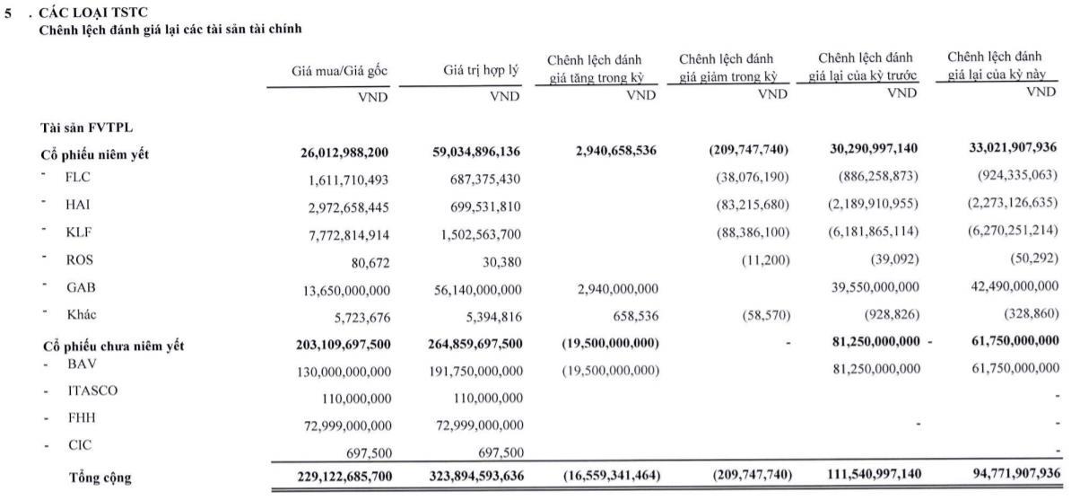Chứng khoán BOS báo lãi giảm 93%, hạ định giá cổ phiếu BAV của Bamboo Airways - Ảnh 2.
