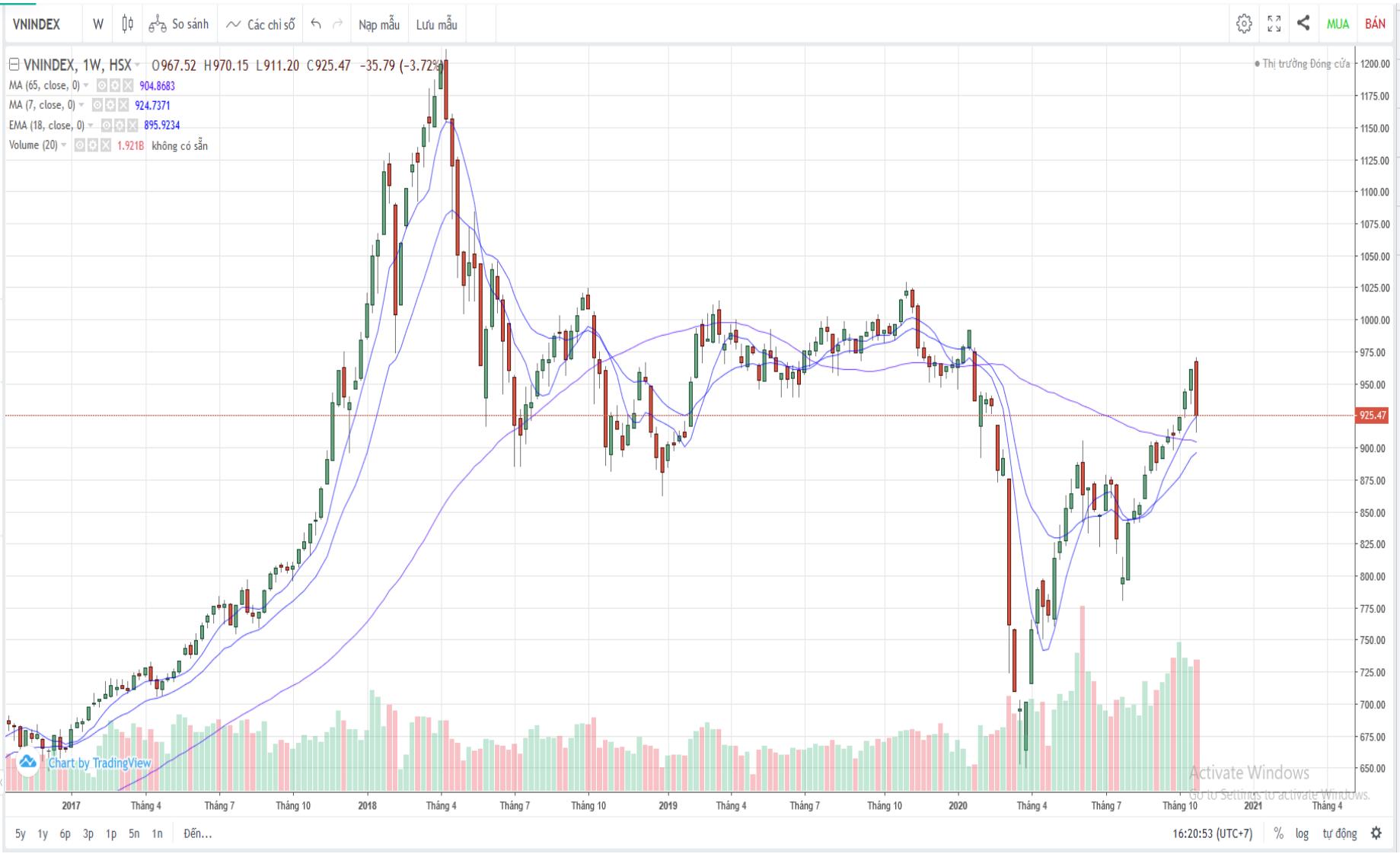 Nhận định thị trường chứng khoán tuần 2 - 6/11: Rủi ro hiện hữu, nguy cơ hình thành xu hướng giảm - Ảnh 1.