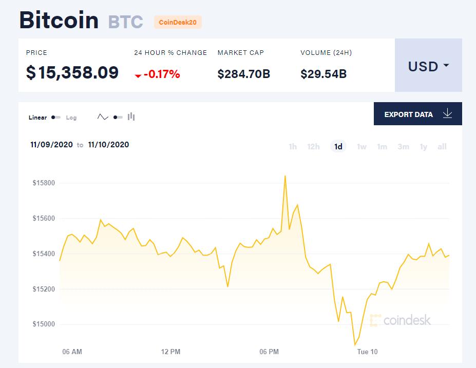 Chỉ số giá bitcoin hôm nay 10/11 (nguồn: CoinDesk).