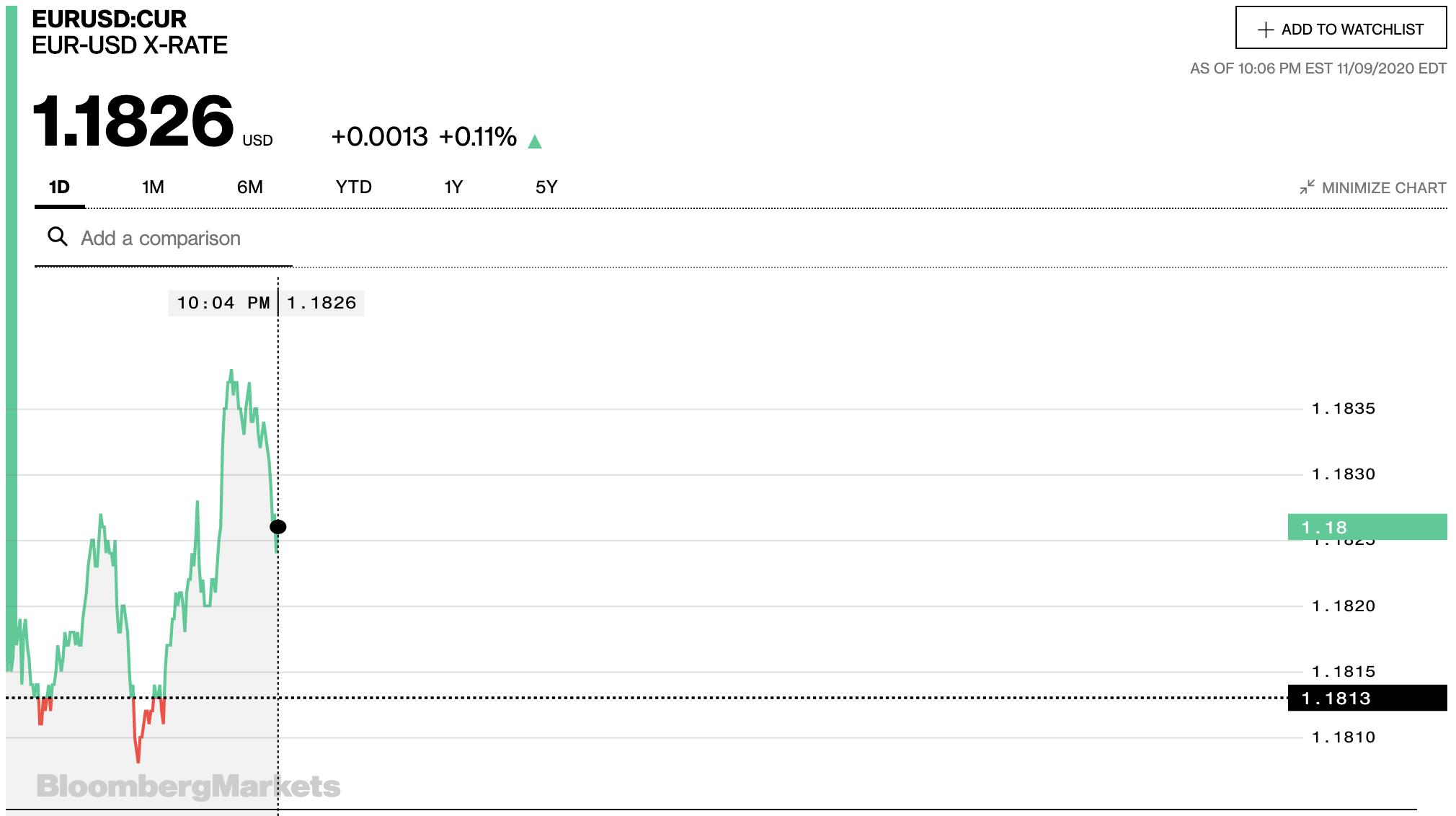 Tỷ giá euro hôm nay 10/11: Quay đầu giảm đồng loạt tại các ngân hàng và thị trường chợ đen - Ảnh 2.