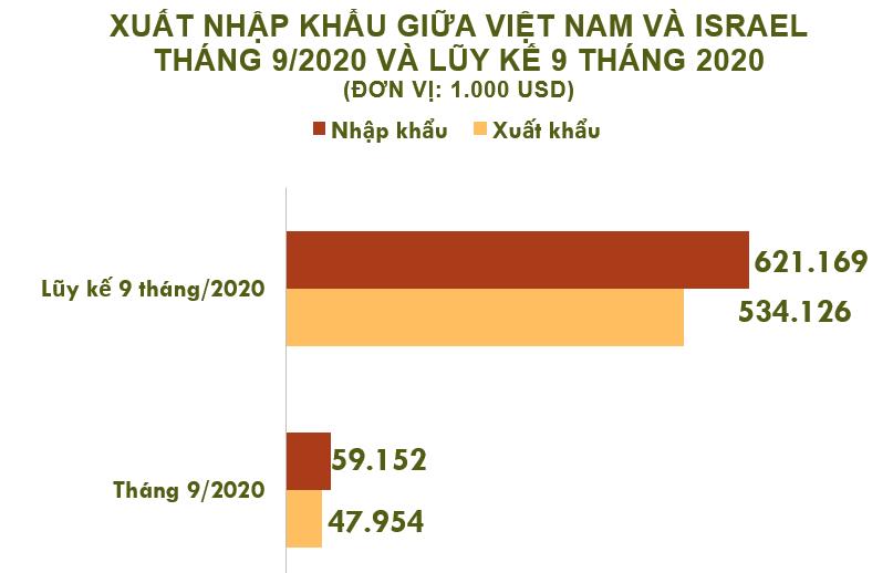 Xuất nhập khẩu Việt Nam và Israel tháng 9/2020: - Ảnh 1.
