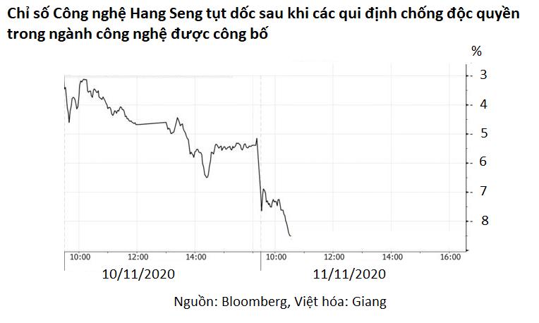 Cổ phiếu công nghệ Mỹ và Trung Quốc bị bán tháo vì những lí do hoàn toàn khác biệt - Ảnh 3.