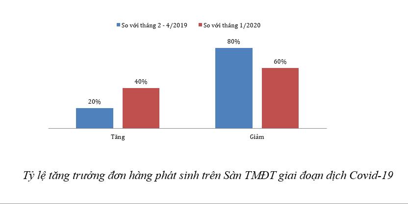 Tăng trưởng TMĐT 2020 đạt 16%, giảm đi so với năm 2019 - Ảnh 4.