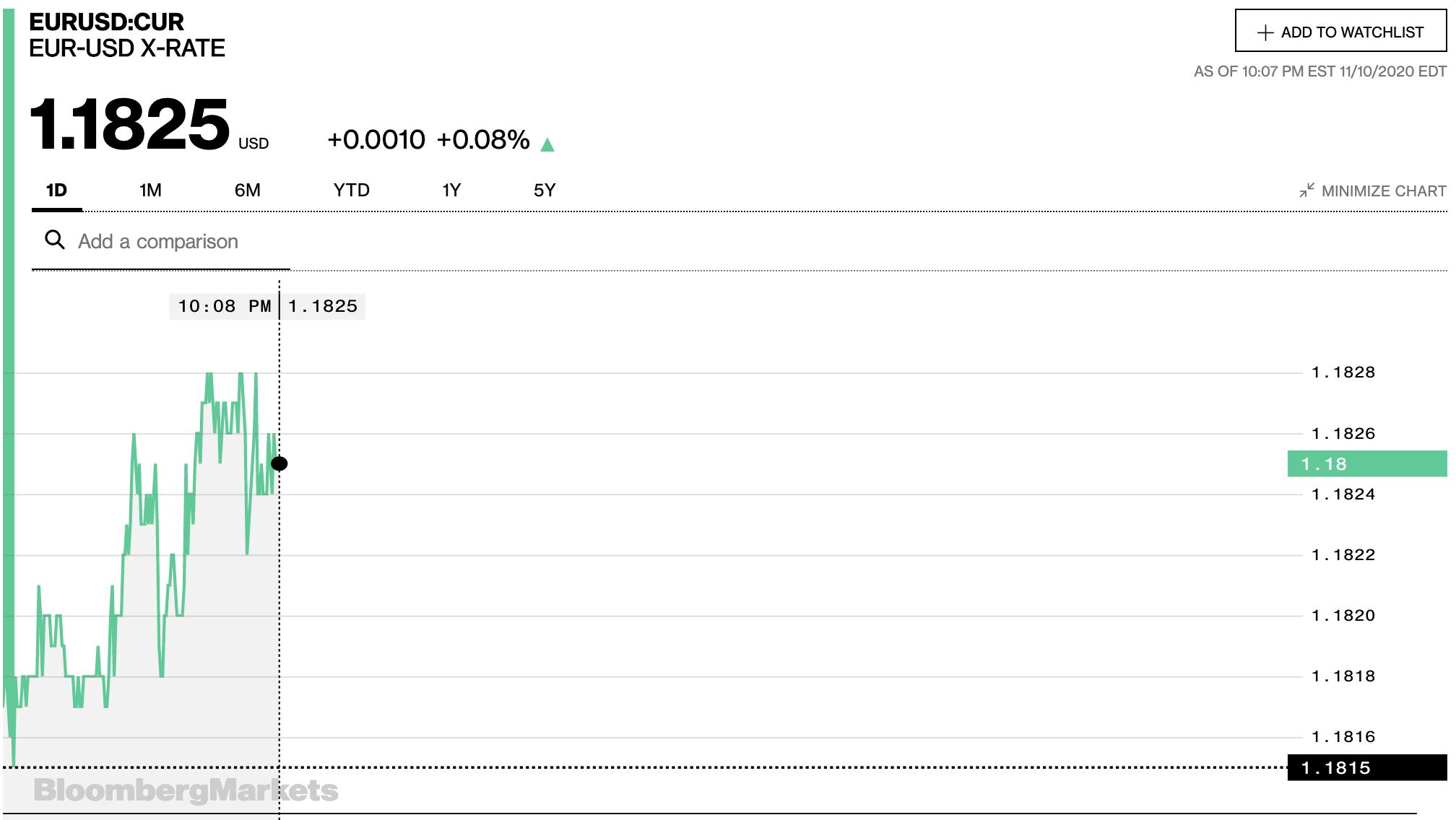 Tỷ giá euro hôm nay 11/11: Tăng trở lại tại đa số ngân hàng - Ảnh 2.