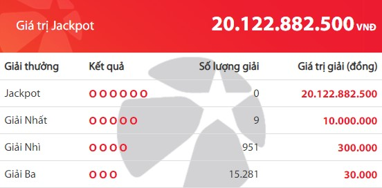 Kết quả Vietlott Mega 6/45 ngày 11/11: Jackpot 20,1 tỉ đồng vắng chủ  - Ảnh 2.