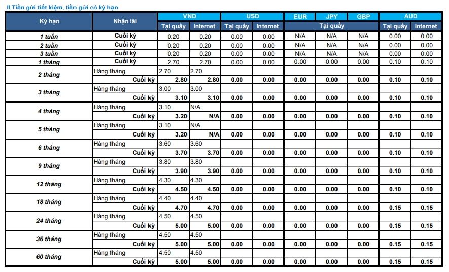Lãi suất ngân hàng Shinhan Bank mới nhất tháng 11/2020 - Ảnh 2.