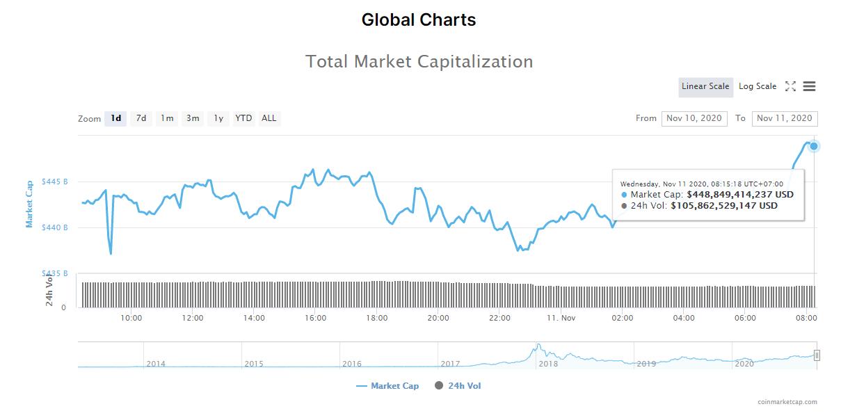 Tổng giá trị thị trường tiền kĩ thuật số và khối lượng giao dịch ngày 11/11 (nguồn: CoinMarketCap).