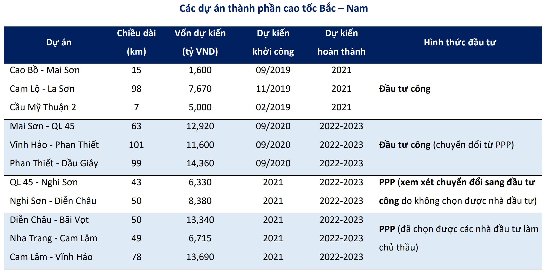 Sóng đầu tư công thúc đẩy Hóa dầu Petrolimex (PLC) tăng trưởng giai đoạn 2020 - 2023 - Ảnh 2.