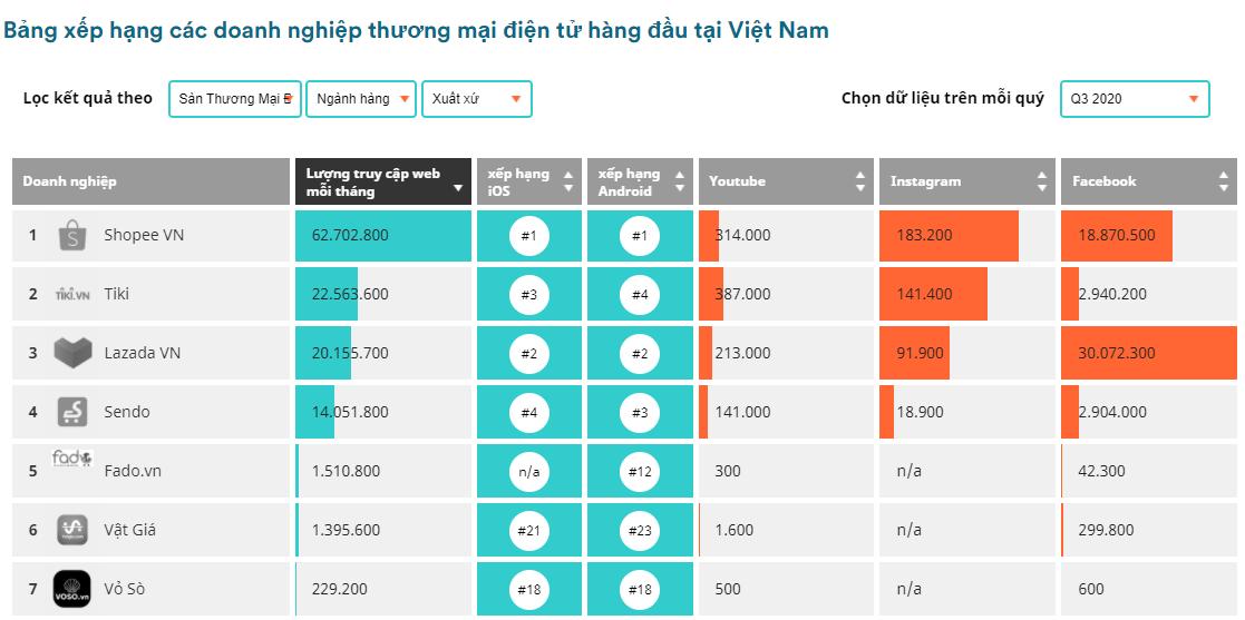 Sàn thương mại điện tử nội ở đâu trên thị trường Việt Nam? - Ảnh 2.
