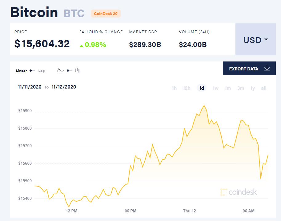 Chỉ số giá bitcoin hôm nay 12/11 (nguồn: CoinDesk).