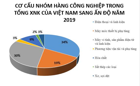 Xu hướng làm gọn lại chuỗi cung ứng, cánh cửa rộng cho Việt Nam tại thị trường Ấn Độ - Ảnh 3.
