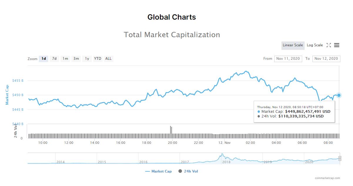 Tổng giá trị thị trường tiền kĩ thuật số và khối lượng giao dịch ngày 12/11 (nguồn: CoinMarketCap).