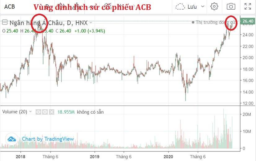 Cổ phiếu ACB thiết lập đỉnh cao lịch sử mới, vượt vùng giá khi VN-Index 1.200 điểm  - Ảnh 1.