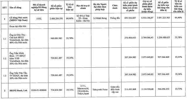 VietinBank lấy ý kiến cổ đông phát hành hơn 1 tỉ cổ phiếu để trả cổ tức - Ảnh 3.