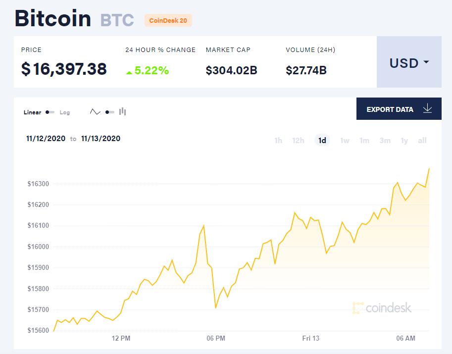 Chỉ số giá bitcoin hôm nay 13/11 (nguồn: CoinDesk).