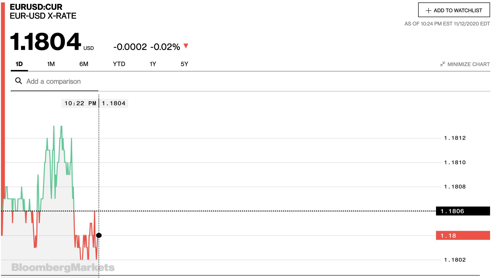 Tỷ giá euro hôm nay 13/11: Quay đầu tăng đồng loạt trở lại tại các ngân hàng - Ảnh 2.