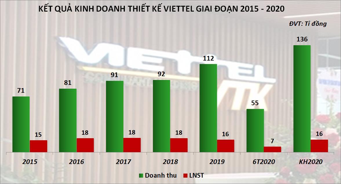 'Họ Viettel' kinh doanh ra sao trước thời điểm Tập đoàn Viettel quyết định thoái vốn? - Ảnh 4.
