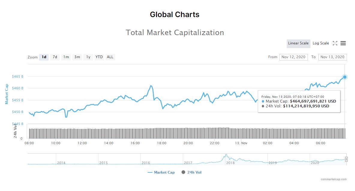 Tổng giá trị thị trường tiền kĩ thuật số và khối lượng giao dịch ngày 13/11 (nguồn: CoinMarketCap).