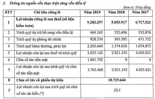 VietinBank lấy ý kiến cổ đông phát hành hơn 1 tỉ cổ phiếu để trả cổ tức - Ảnh 1.
