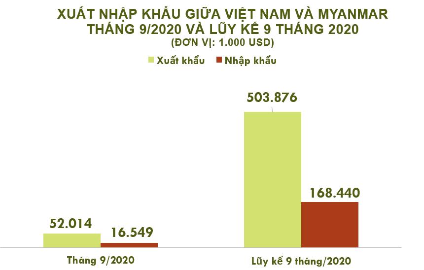 Xuất nhập khẩu Việt Nam và Myanmar tháng 9/2020: Xuất siêu sang nước bạn - Ảnh 2.