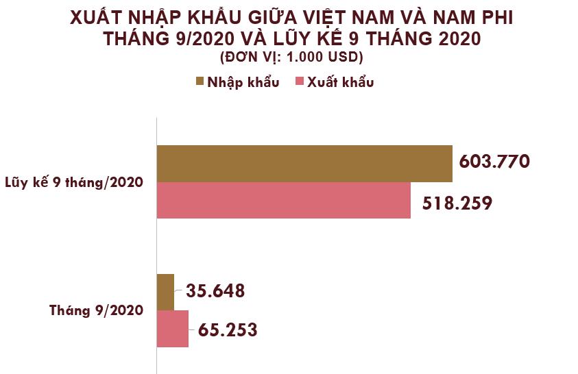 Xuất nhập khẩu Việt Nam và Nam Phi tháng 9/2020: Xuất khẩu phần lớn điện thoại và linh kiện - Ảnh 2.