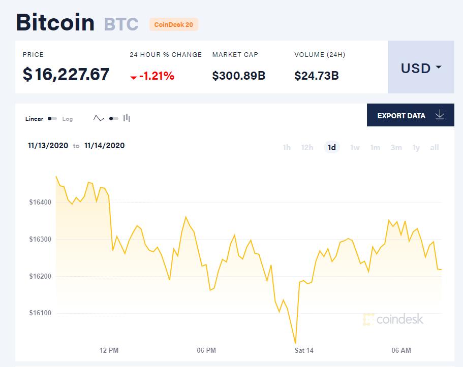 Chỉ số giá bitcoin hôm nay 14/11 (nguồn: CoinDesk).