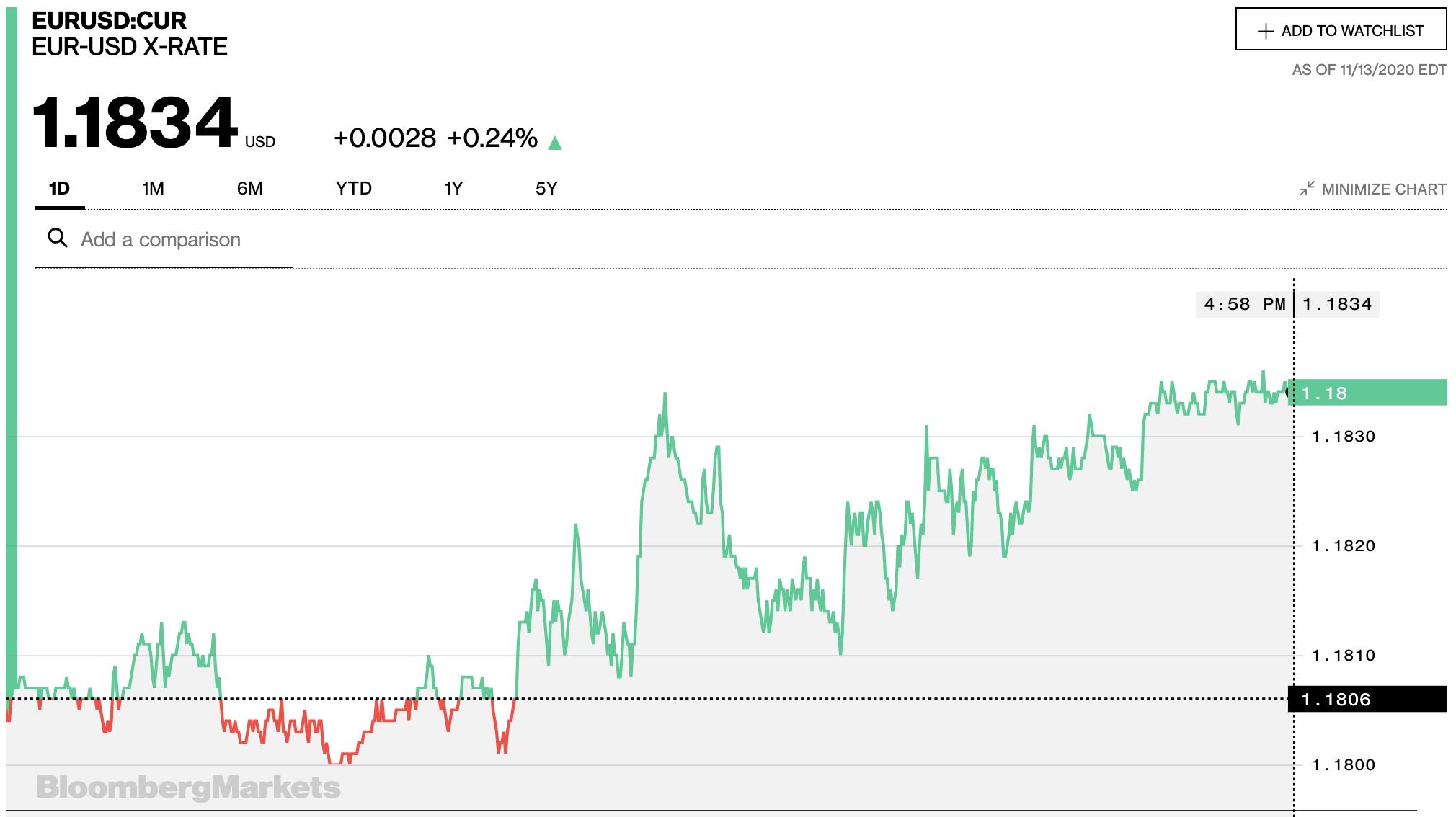 Tỷ giá euro hôm nay 14/11: Một vài ngân hàng không đổi trong khi nhiều ngân hàng tăng giá - Ảnh 2.